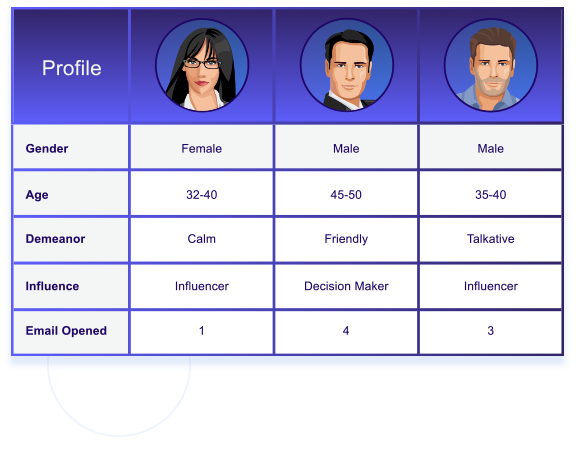 Segmentation Profiles